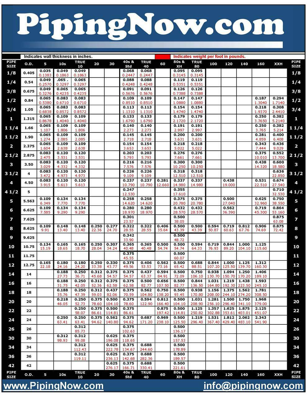 38 welded pipe schedule 40s stainless steel 304304l astm a312 stainless steel pipe chart a312stainless steel pipe weightsstainless steel pipe dimensions geenschuldenfo Gallery