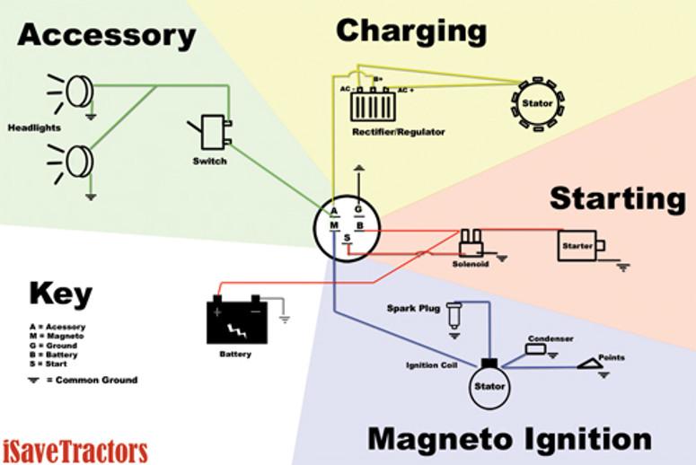 simple engine wiring diagram wire data schema u2022 rh miltongaragedoorrepair co