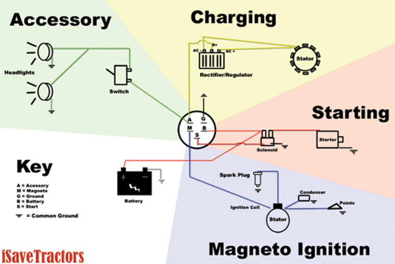 sample basic wiring diagram for small engines using magneto ignition rh isavetractors com