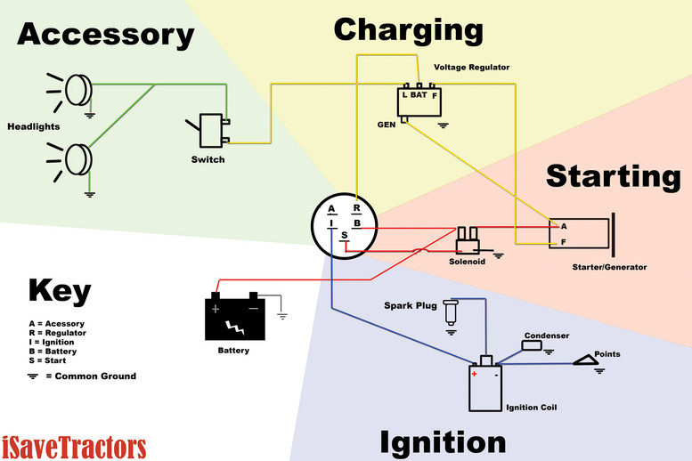 wiring diagram for garden tractors with a delco remy starter rh isavetractors com 6V Voltage Regulator Wiring Delco Remy Voltage Regulator Schematic