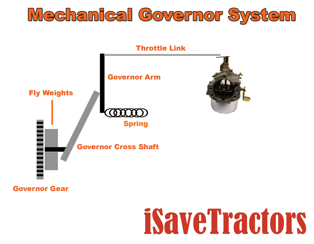 Engine Science  The Governor System