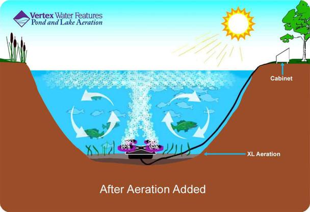 Pond circulation with pond aerator