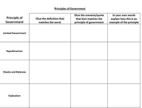 Government Principles Of Government Card Sort Activity Amped Up