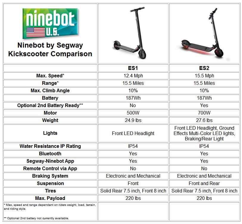 Ninebot Segway ES1 ES2 Kickscooter Comparison