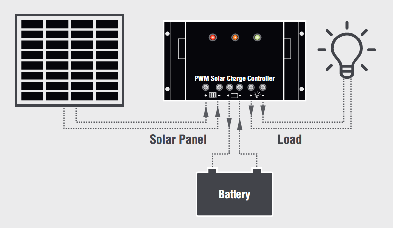 The image consists of a diagram that shows how a charge controller is connected to a solar module and a battery.