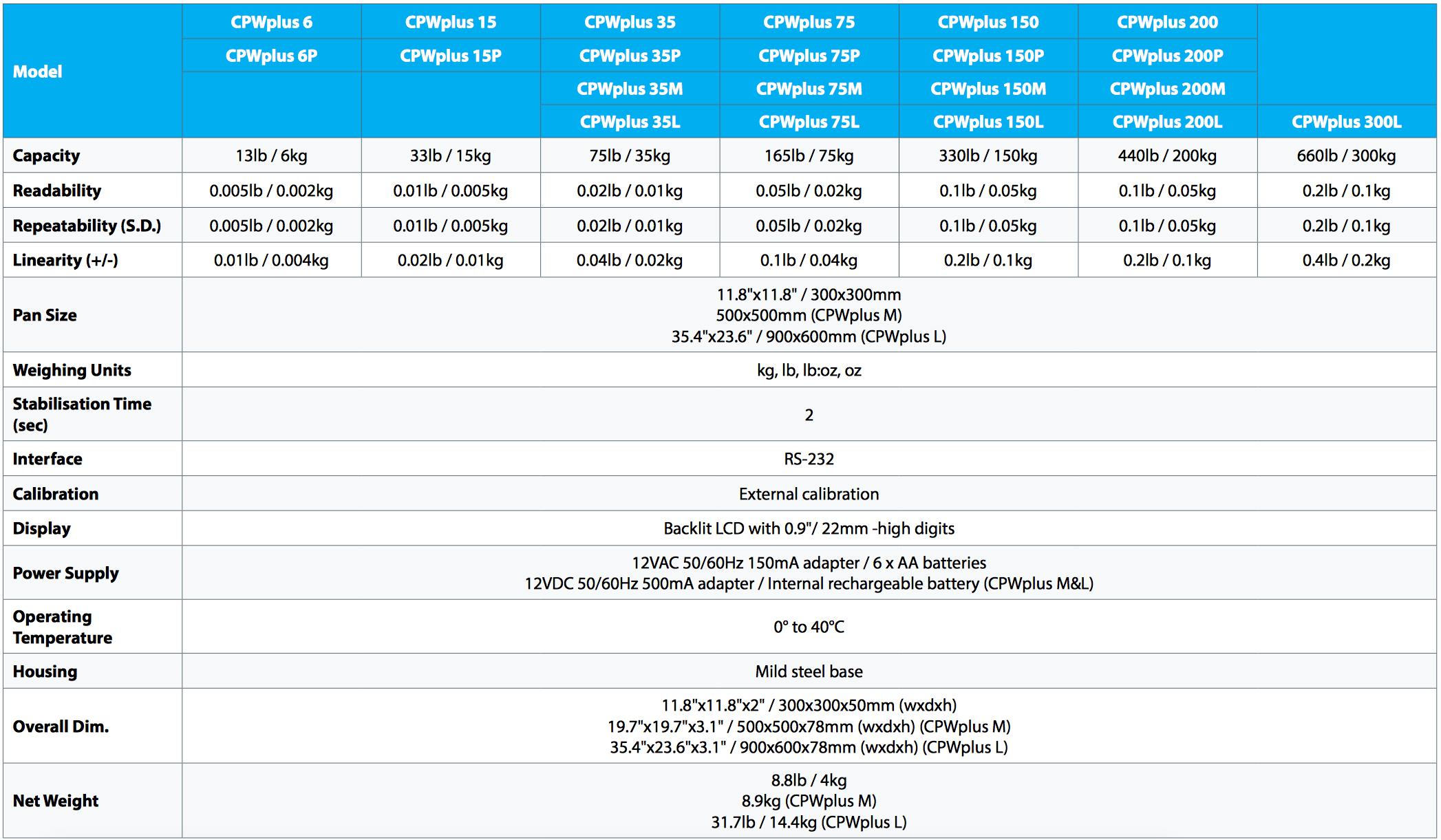 adam-equipment-cpwplus-bench-and-floor-scales.jpg