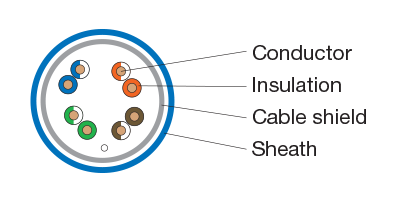 CAT6A Shielded/Screened Unshielded Twisted Pair and Foiled Unshielded Twisted Pair includes conductor, insulation, cable shield, and sheath.