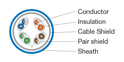 CAT6A Shielded and Foiled Twisted Pair includes conductor, insulation, cable shield, pair shield, and sheath.
