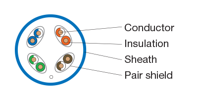 Unshielded Foiled Twisted Pair) includes conductor, insulation, sheath, and pair shield.